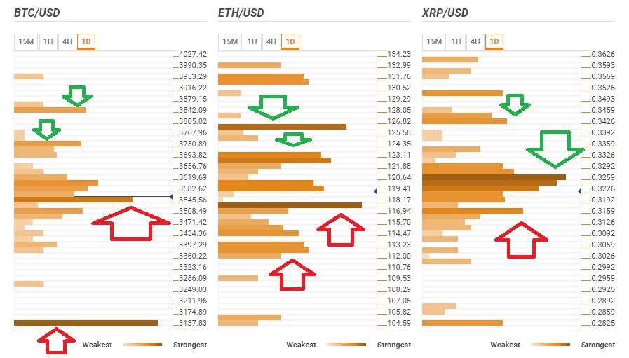 Bitcoin Ripple Ethereum January 22 2019 technical levels