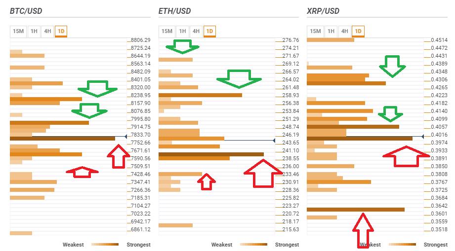 Top 3 Price Prediction Bitcoin, Ripple, Ethereum: Cryptos ready for
