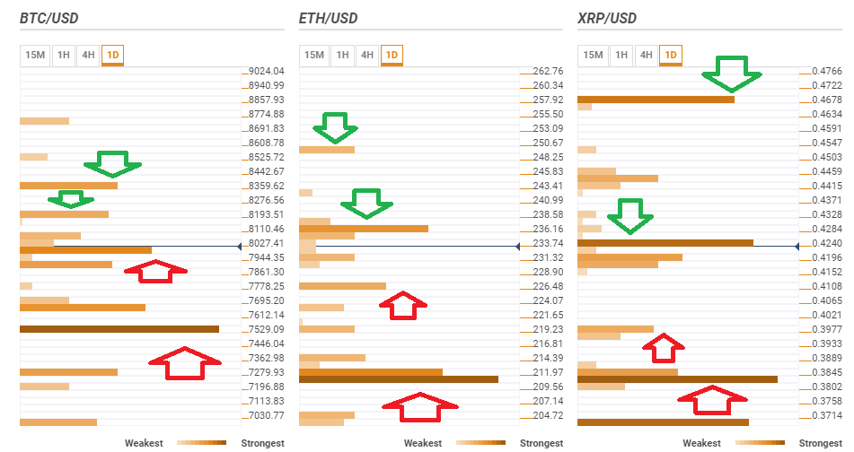 BTC ETH XRP technical confluences May 15 2019