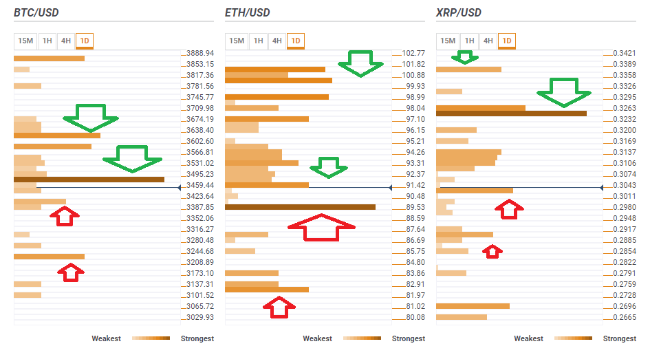 BTC ETH XRP technical analysis confluence December 10 2018