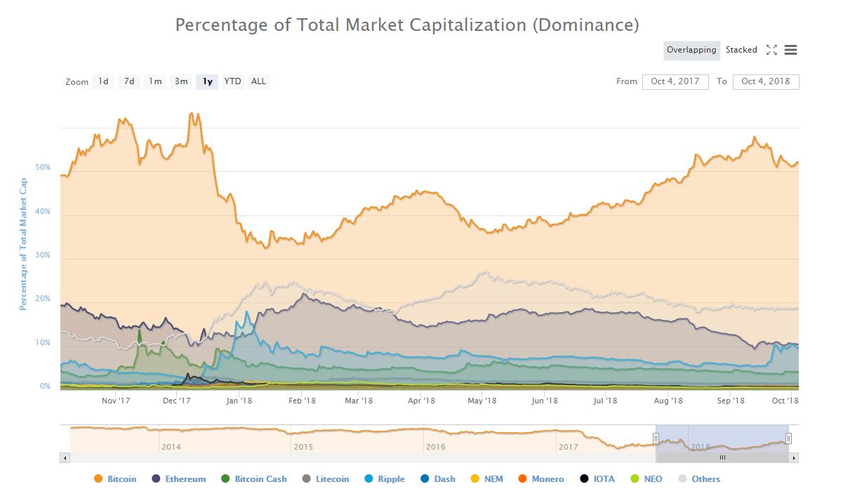 Bitcoin dominance October 2018
