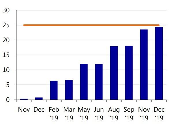 Probabilidad mercado subida tasas Boe