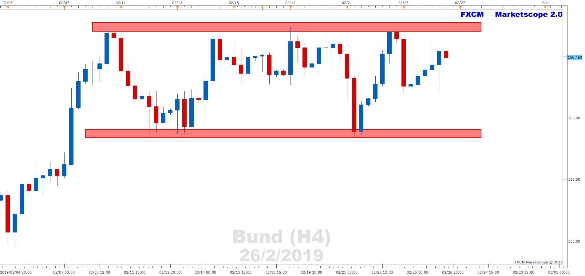 Bund's Price Consolidates Sideways