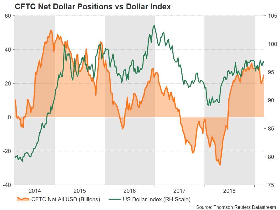 CFTC Net Dollar