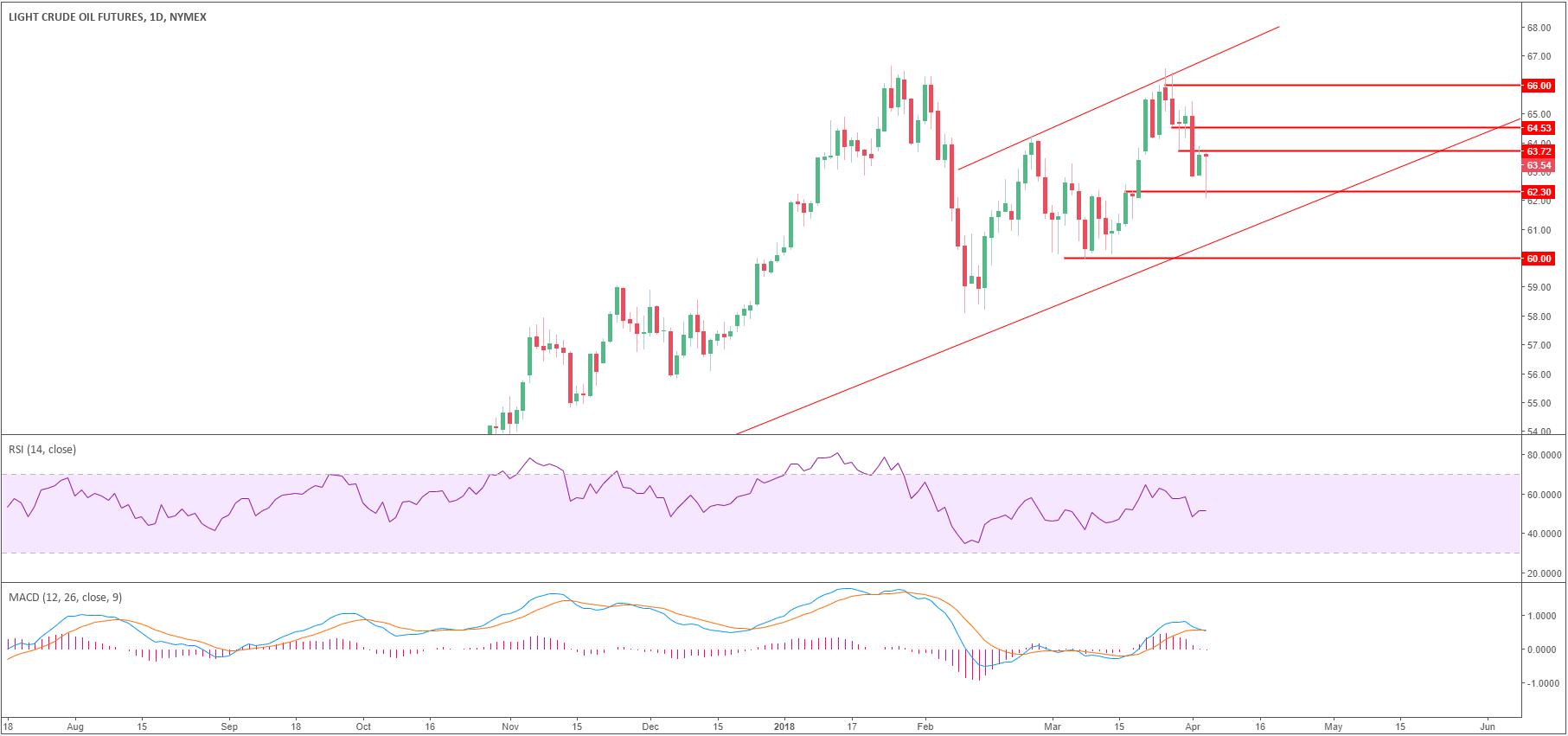 Crude oil WTI bulls are looking at $64 50 amid Wall Street optimism