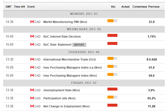 Canadian macro economic events December 3 7 2018