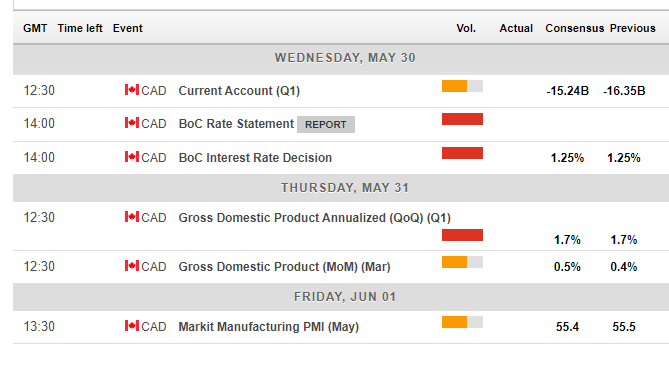 Canada economic events and indicators May 28 June 1