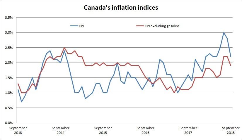 Inflación Canadá