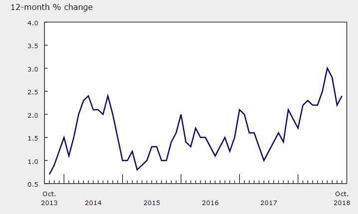 Inflacion Canada