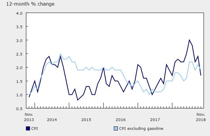 Inflasi Kanada