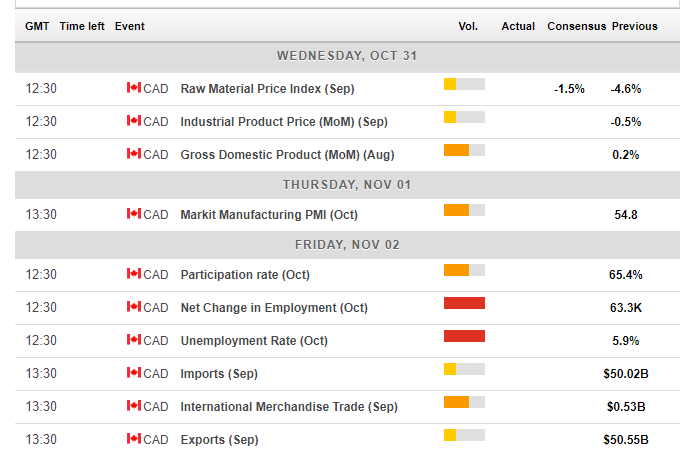 Canadian macro economic events October 29 November 2 2018