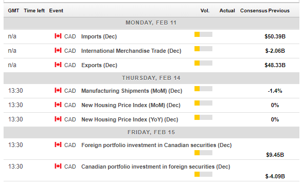 Canadian economic events February 11 15 2019
