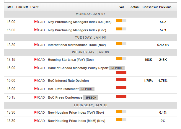 Canadian economic events January 7 11 2019
