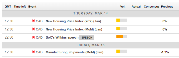 Canadian economic events March 11 15 2019