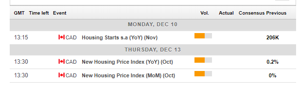 Canadian macro economic events December 10 14 2018