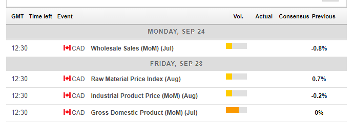 Canadian macro economic events September 24 28 2018