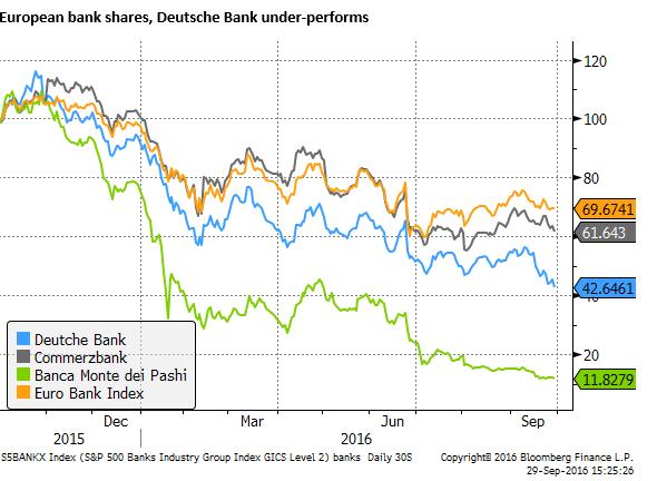 Wall Street jumps as Deutsche Bank bounces back