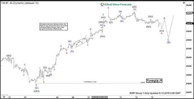 Elliott Wave View: Dow Jones Futures Correction to Find Buyers