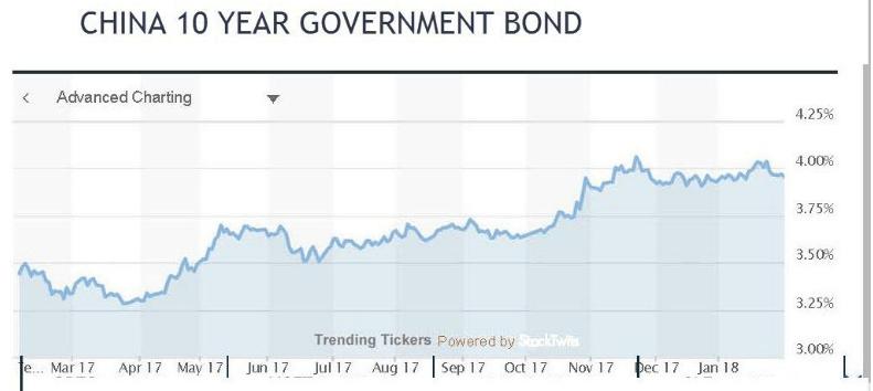 China 10Yr Bond