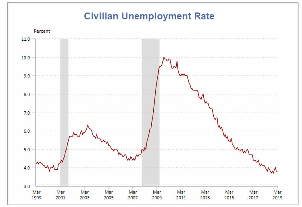 Unemployment Rate – Seasonally Adjusted 