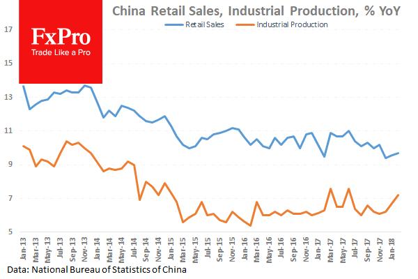 Китай порадовал ускорением роста производства и розничных продаж