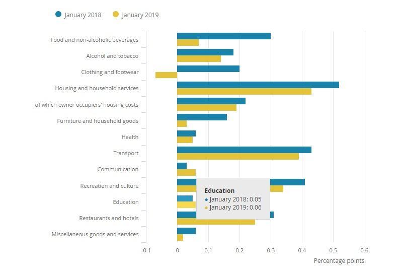 Kontribusi Inflasi utama Inggris