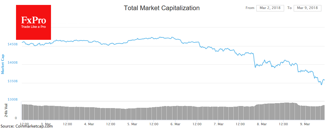 Капитализация крипторынка существенно снизилась в четверг