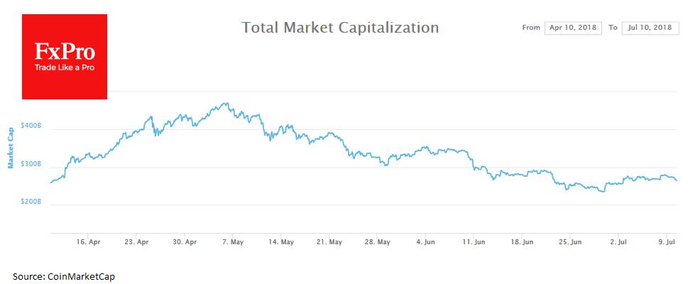 Капитализация крипторынка продолжает таять