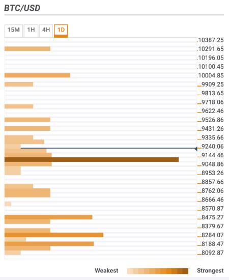 Bitcoin 9 200 Ethereum 273 Ripple 0 43 Cryptocurrencies Price -