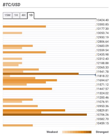 Bitcoin price prediction: BTC hovers around $11,800 as bears won't