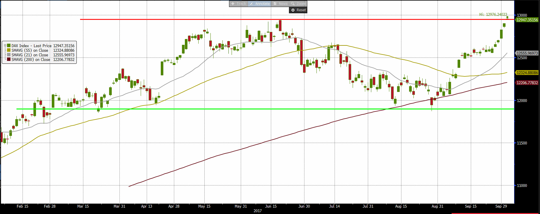 US dollar index is retracing, Record high for the DAX