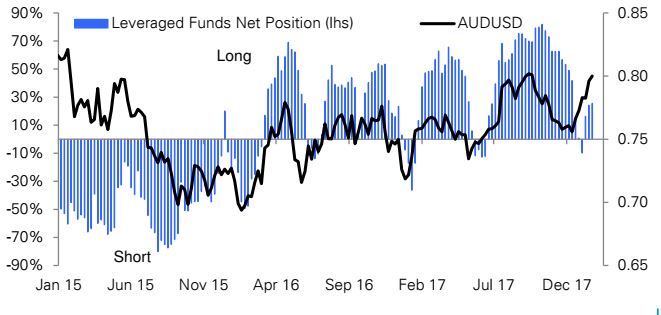 Tactical shorts in AUD/USD makes sense ahead of inflation report