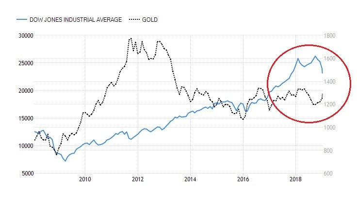 DJIA And Gold