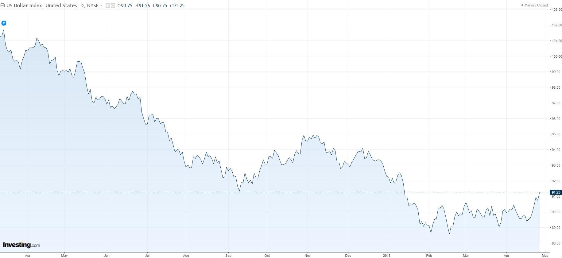 """野村证券:美元攀升受益于""""坏""""消息,涨势无法持续"""