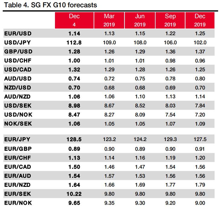 2019年加元展望:美元/加元将跌向1.25