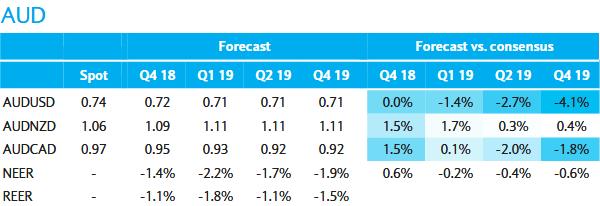 巴克莱:未来一年澳元将贬值
