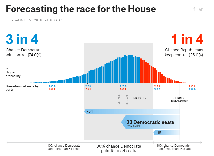 Democrats set to flip the House in 2018