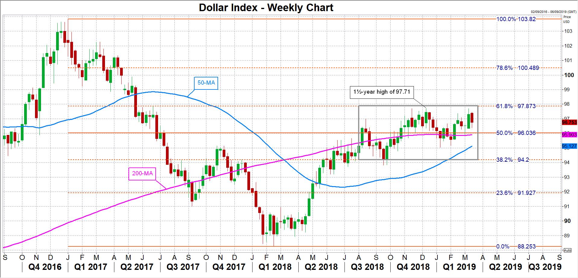 Dollar Index