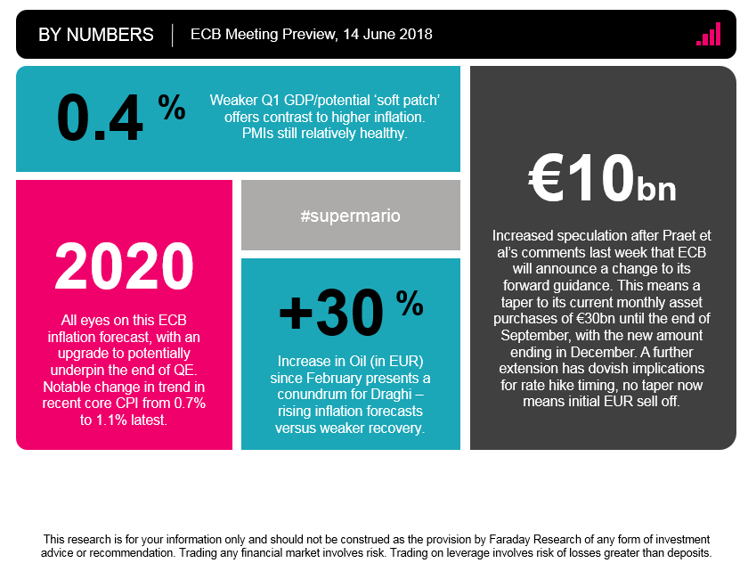 ECB Preview By Number