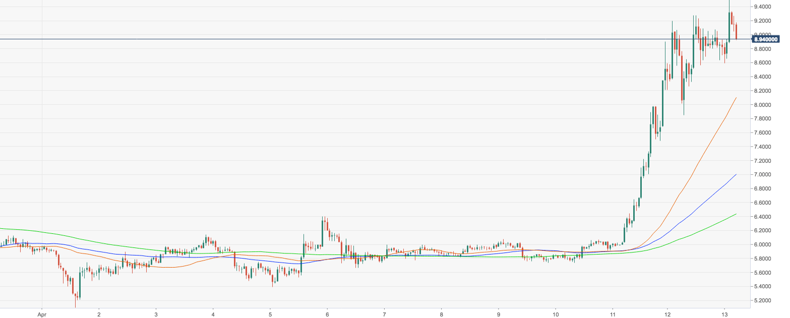 Eos coin usd price in india - Ping coin quote about
