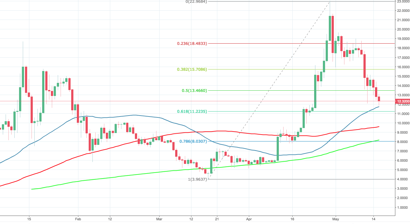EOS/USD, the daily chart