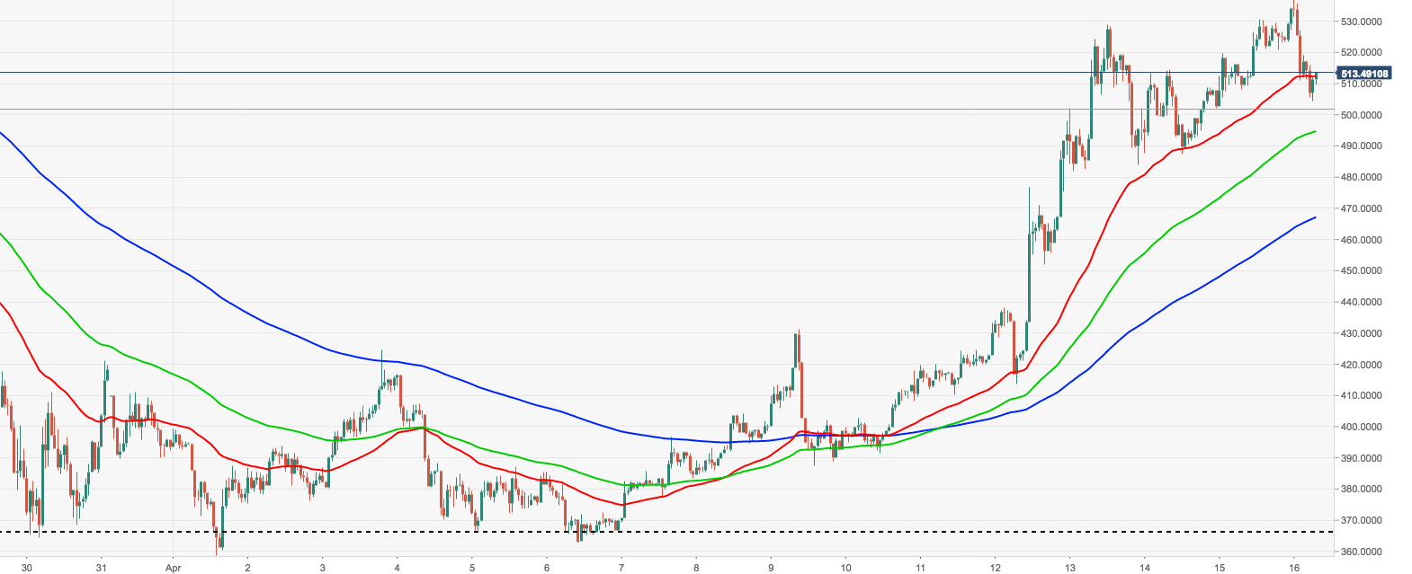 ETH/USD, the hourly chart