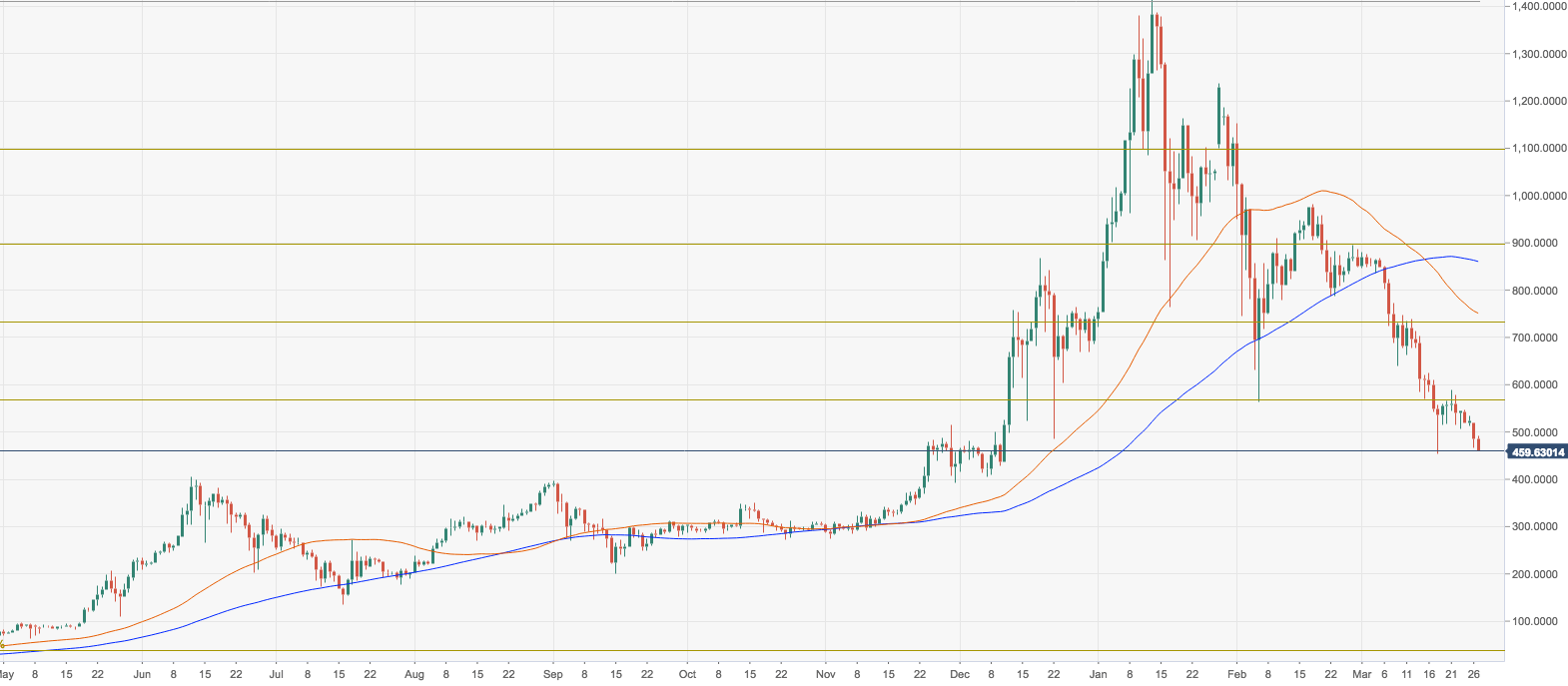 ETH/USD, the daily chart