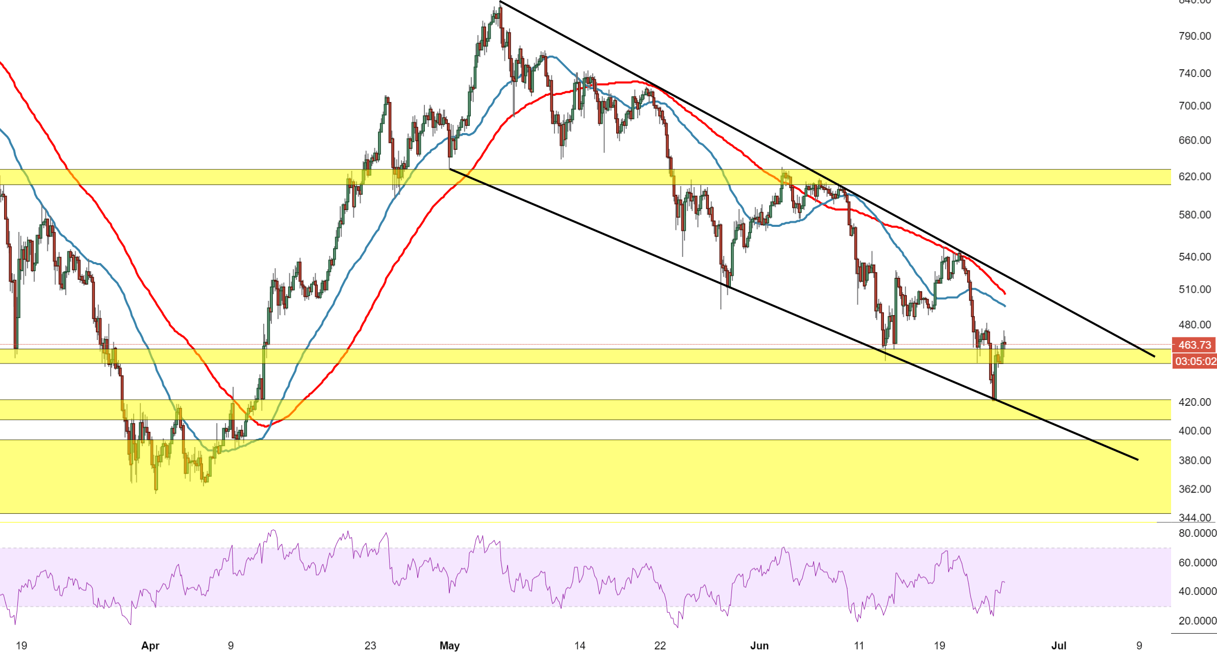 Eth bouncing from support