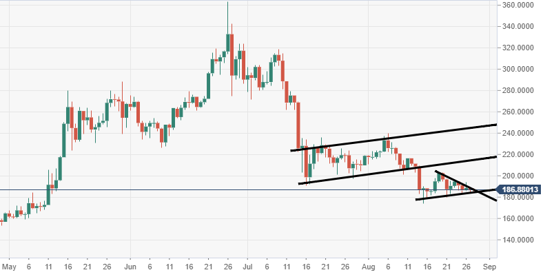 Cryptocurrencies price prediction: Bitcoin, Litecoin