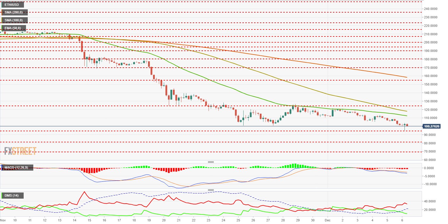 ETH USD (28) 636796902175971941 - The Ethereum have the bullish key but can't find the lock