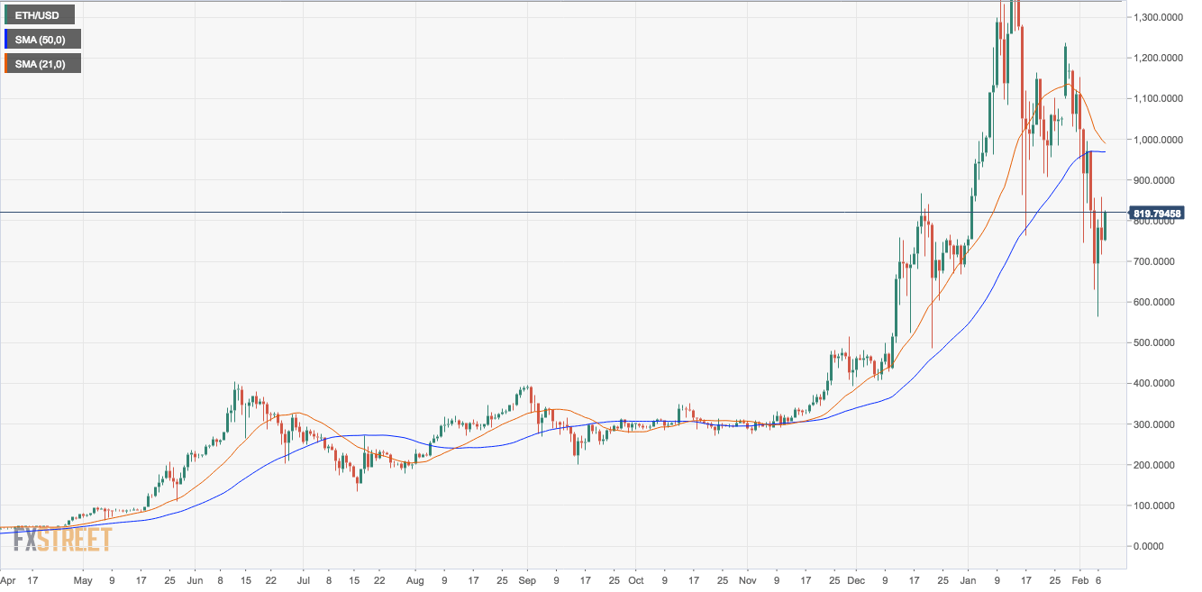 ETH/USD daily chart