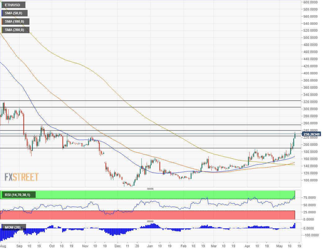 ETH USD technical analysis May 15 2019