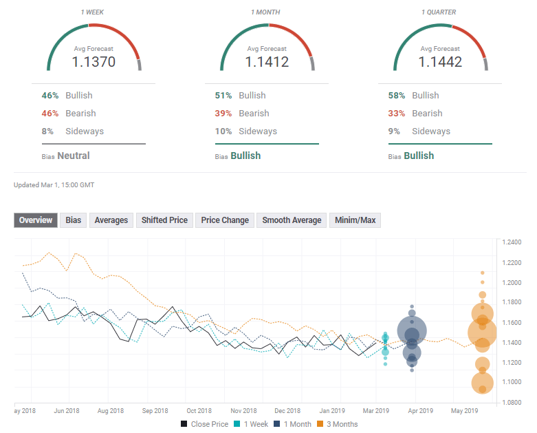 EUR USD expert poll March 4 8 2019
