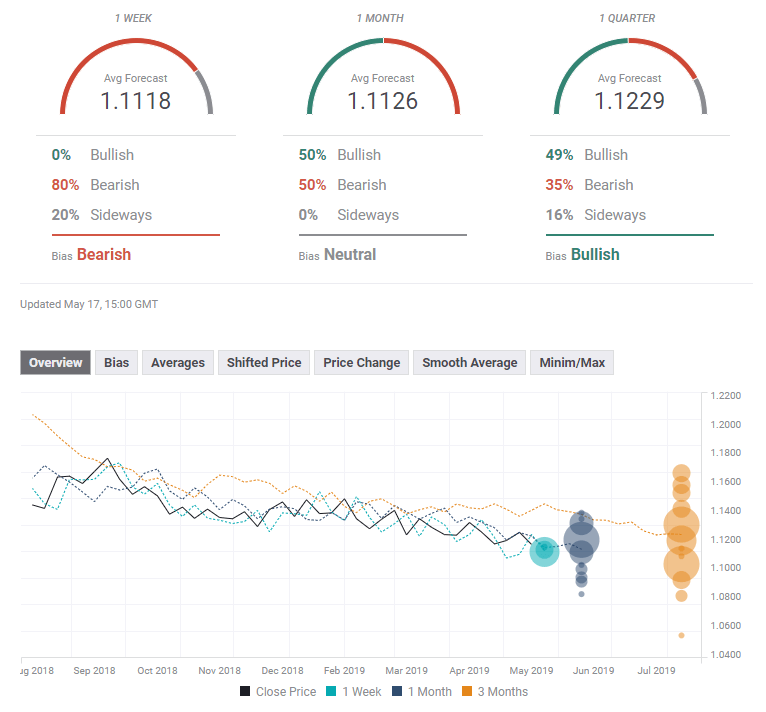 EUR USD FX Poll of experts May 20 24 2019